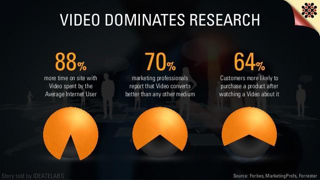 Video-dominate-social-media-statistics